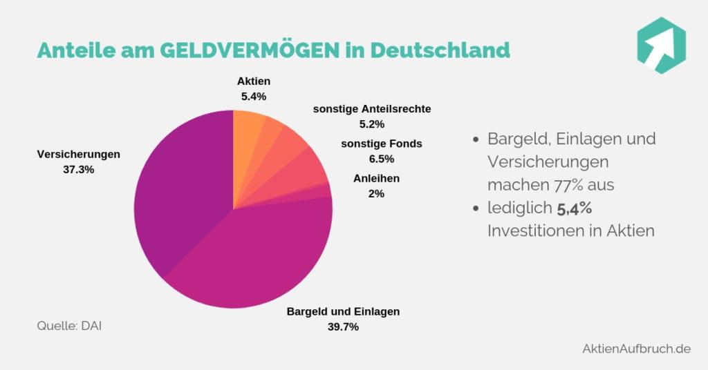 Geldvermögen Deutschland