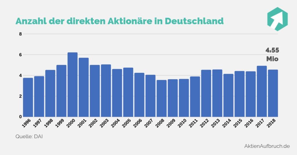 Aktionäre Deutschland