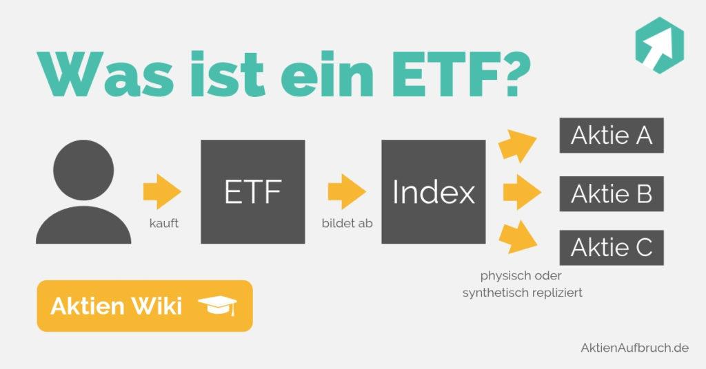 Was ist ein ETF