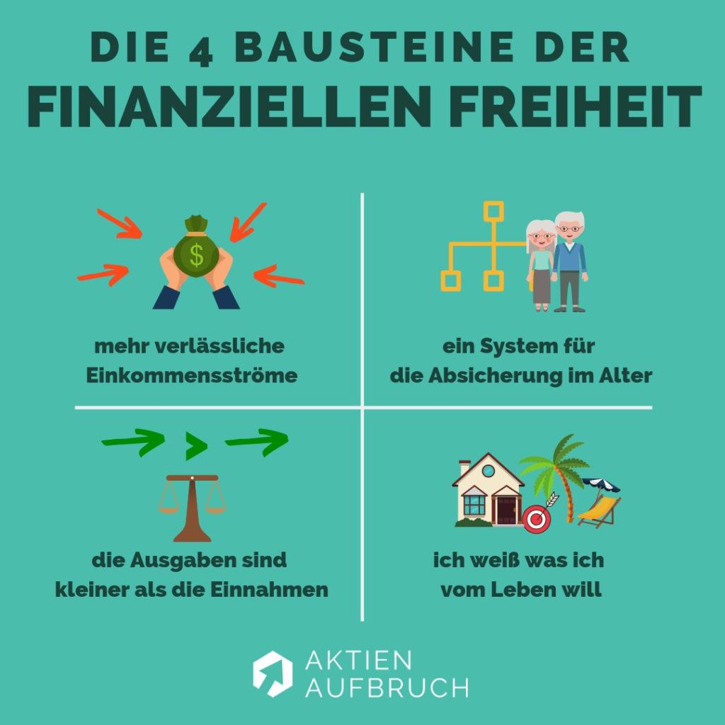 4 Bausteine finanzielle Freiheit
