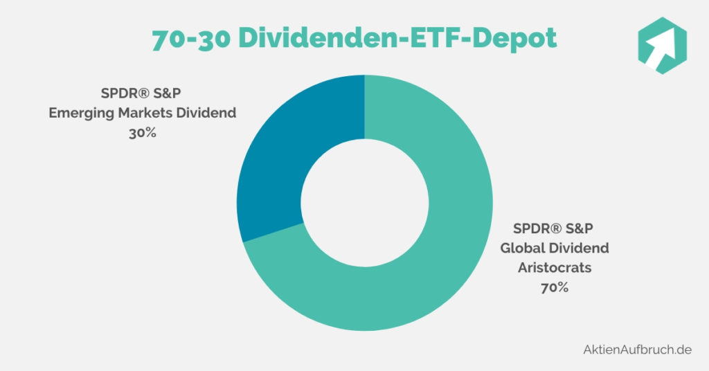 70-30 Dividenden-ETF-Depot