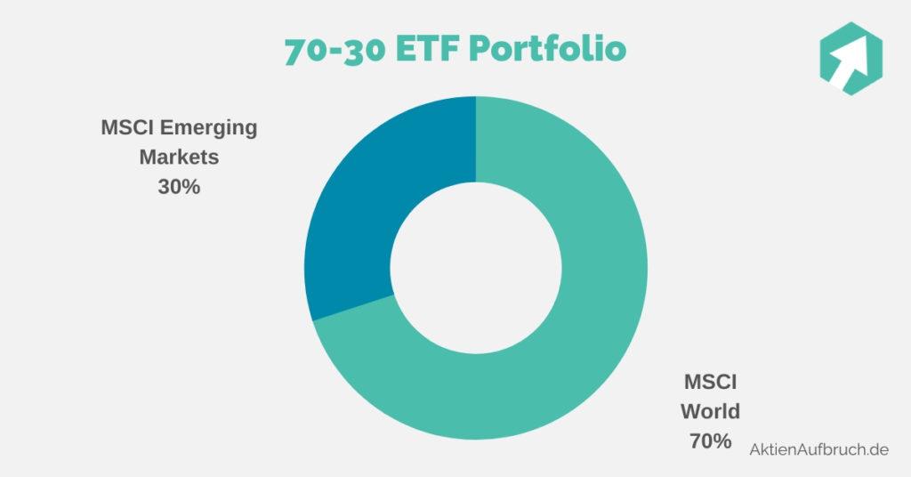 70-30 ETF Portfolio