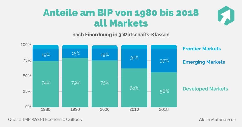 ETF Portfolio Anteil Emerging Markets