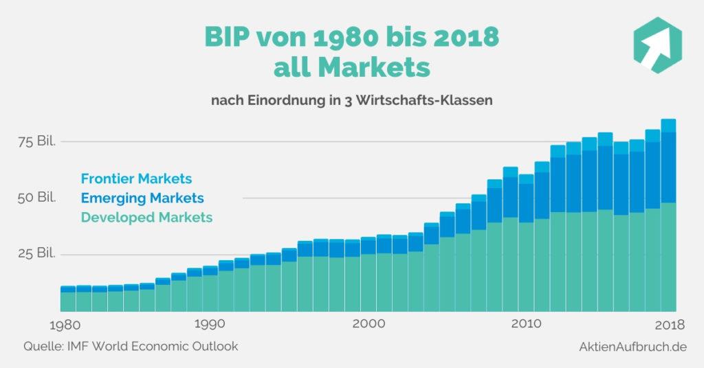 ETF Portfolio aufbauen nach BIP