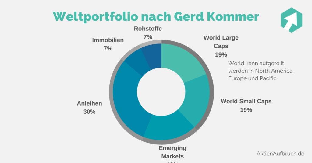 Weltportfolio nach Gerd Kommer