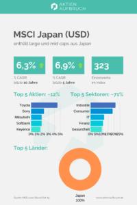 Index MSCI Japan