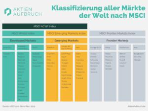 MSCI Market Classification
