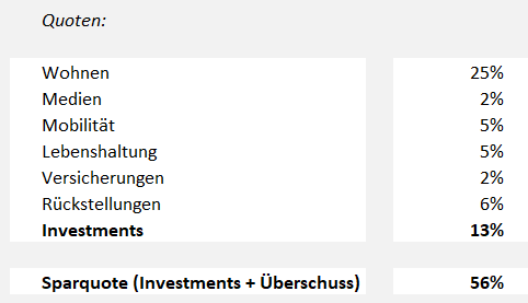 AktienAufbruch Haushaltsbuch Ausgabengruppen Quoten