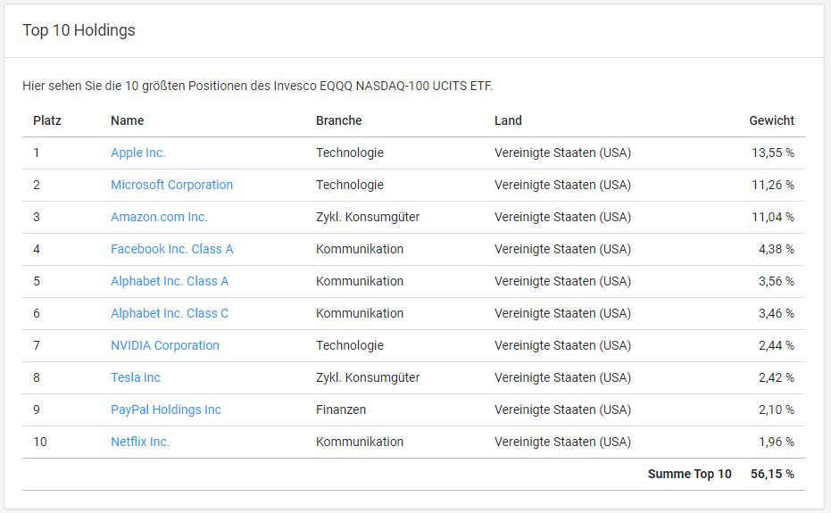 Technologie Aktien NASDAQ 100 ETF